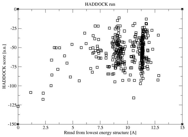 Tutorial describing the use of a local version of HADDOCK2 4